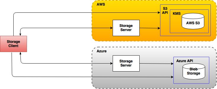 Azure Blob Storage - Java Examples
