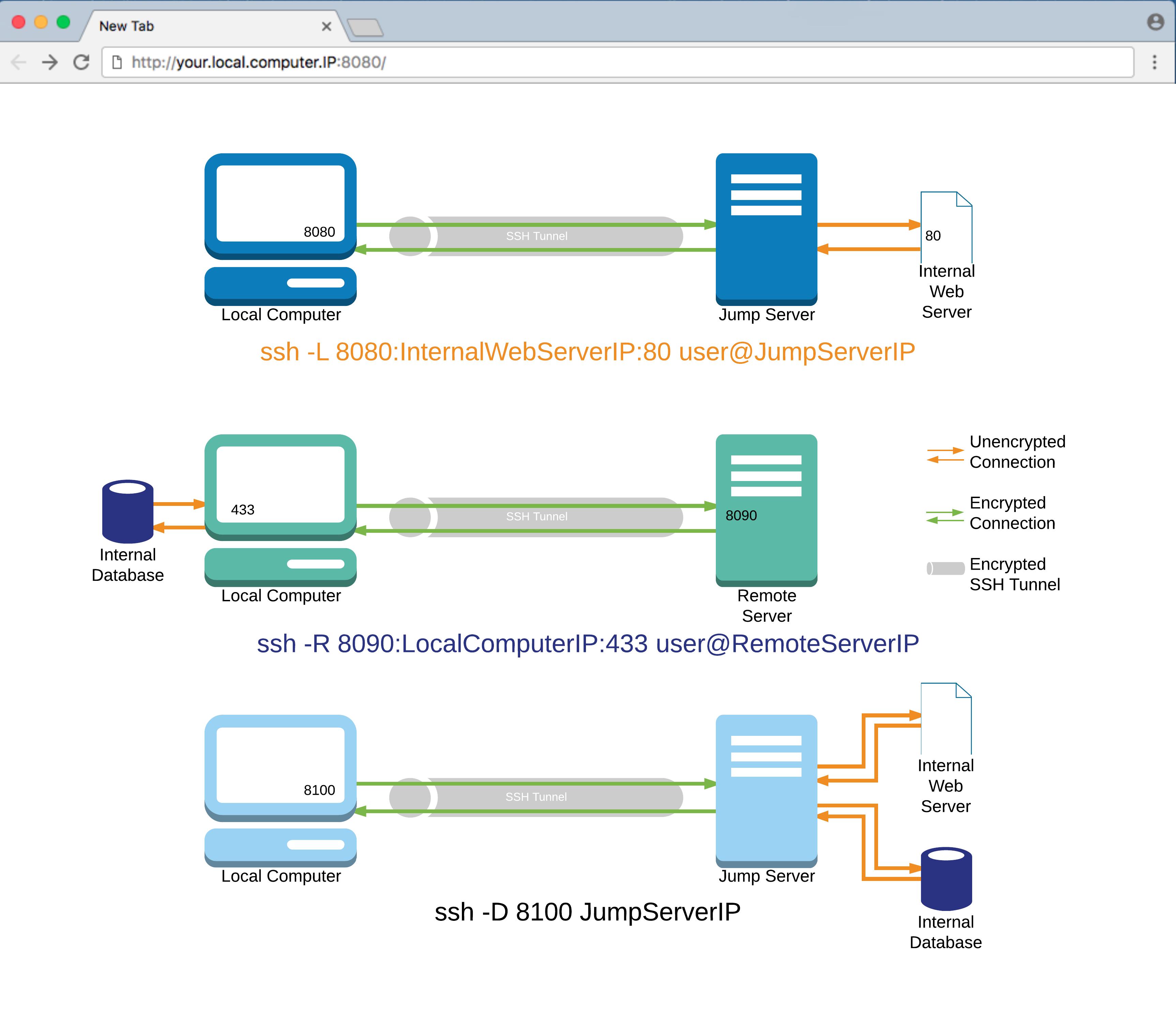 The Major Keys of SSH: Using Jump Servers and Port Forwarding