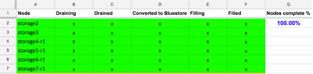 Migrating 8 PB of data from Filestore to Bluestore