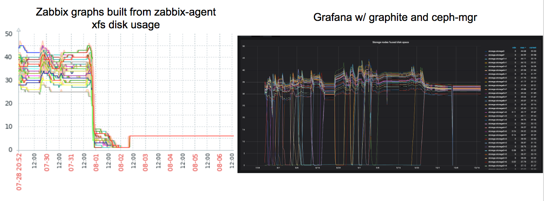 Migrating 8 PB of data from Filestore to Bluestore